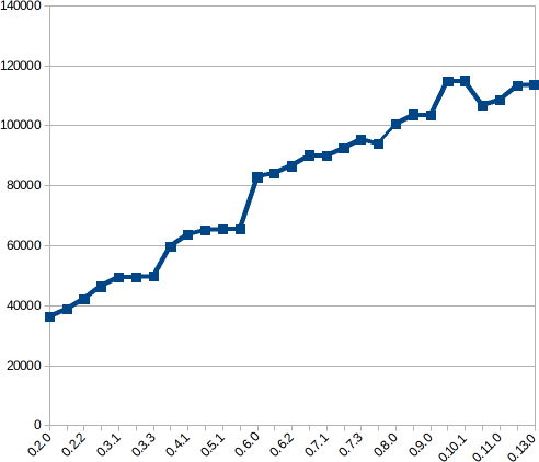 hrorm_size_graph